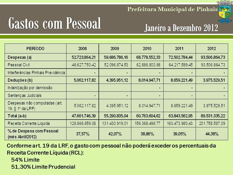 Prefeitura Municipal de Pinhais Conforme art. 19 da LRF, o gasto com pessoal não poderá exceder os percentuais da Receita Corrente Líquida (RCL): 54%