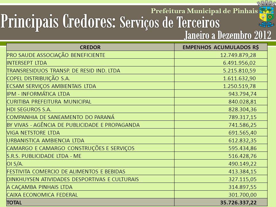 Prefeitura Municipal de Pinhais CREDOREMPENHOS ACUMULADOS R$ PRO SAUDE ASSOCIAÇÃO BENEFICIENTE 12.749.879,28 INTERSEPT LTDA 6.491.956,02 TRANSRESIDUOS