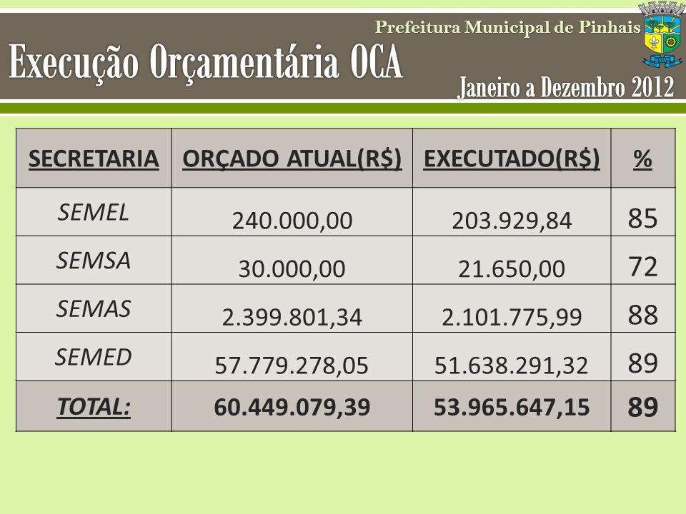 SECRETARIAORÇADO ATUAL(R$)EXECUTADO(R$)% SEMEL 240.000,00203.929,84 85 SEMSA 30.000,0021.650,00 72 SEMAS 2.399.801,342.101.775,99 88 SEMED 57.779.278,