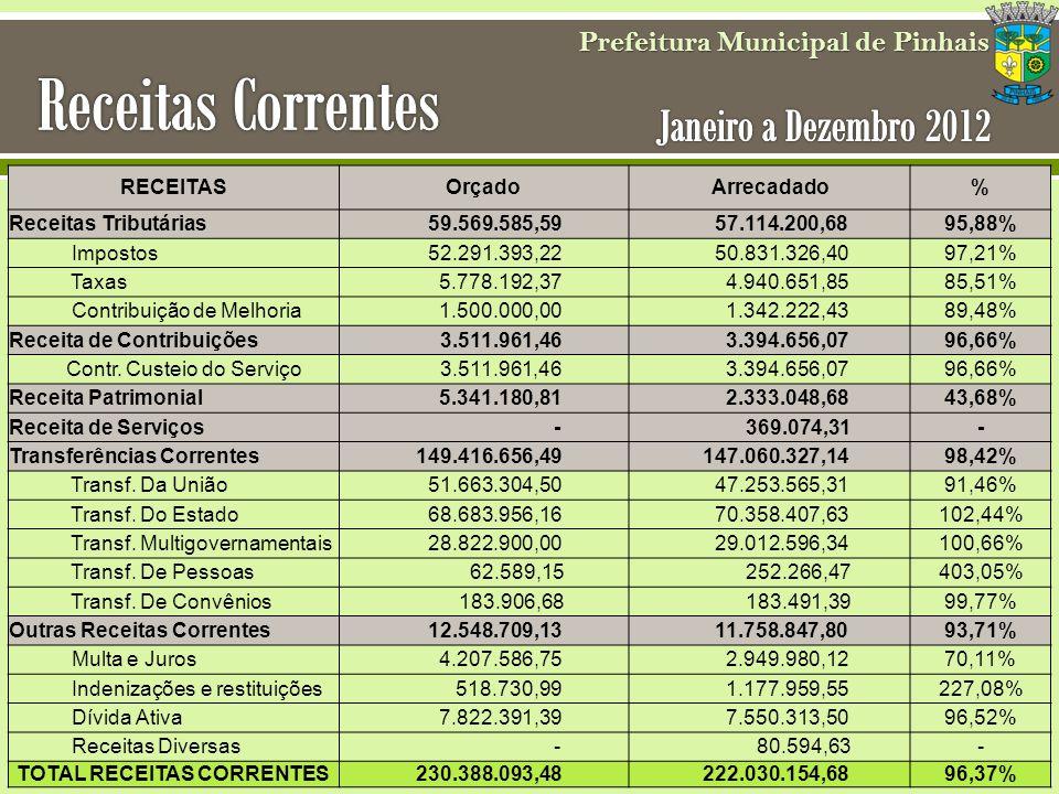 RECEITASOrçadoArrecadado% Receitas Tributárias 59.569.585,59 57.114.200,6895,88% Impostos 52.291.393,22 50.831.326,4097,21% Taxas 5.778.192,37 4.940.6