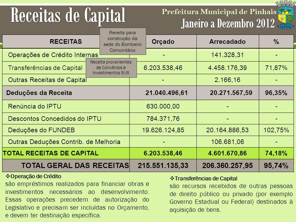 Prefeitura Municipal de Pinhais RECEITASOrçadoArrecadado% Operações de Crédito Internas -141.328,31- Transferências de Capital6.203.538,464.458.176,39