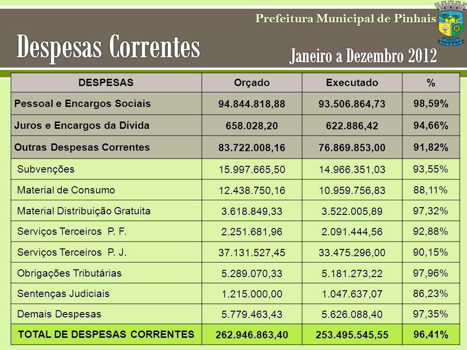 Prefeitura Municipal de Pinhais DESPESASOrçadoExecutado% Pessoal e Encargos Sociais94.844.818,8893.506.864,7398,59% Juros e Encargos da Dívida658.028,