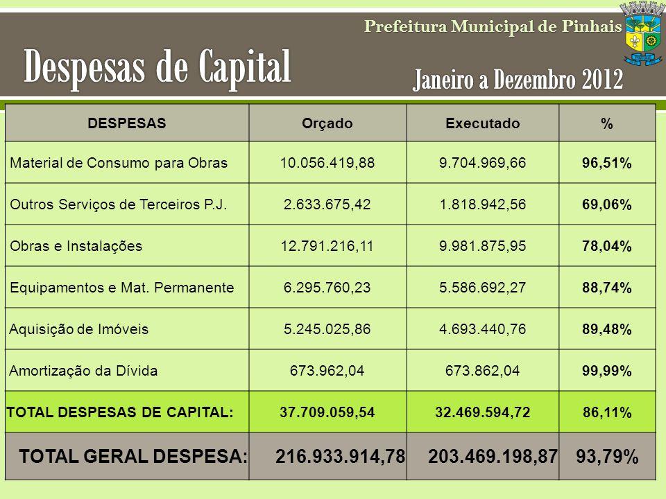 Prefeitura Municipal de Pinhais DESPESASOrçadoExecutado% Material de Consumo para Obras10.056.419,889.704.969,6696,51% Outros Serviços de Terceiros P.