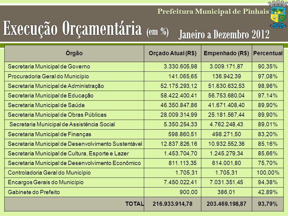 Prefeitura Municipal de Pinhais ÓrgãoOrçado Atual (R$)Empenhado (R$)Percentual Secretaria Municipal de Governo 3.330.605,983.009.171,8790,35% Procurad