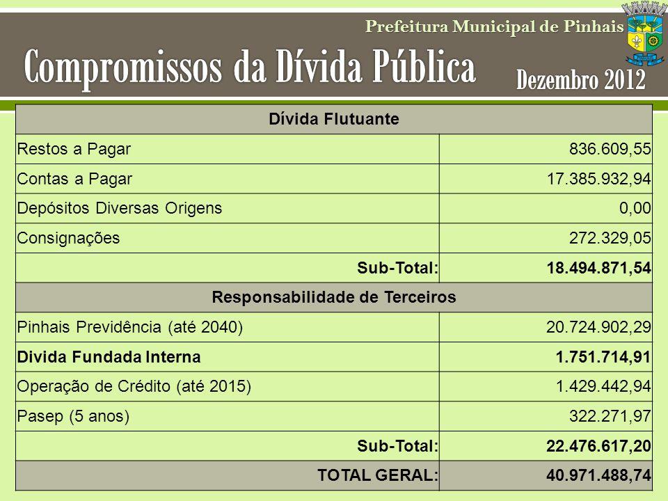 Prefeitura Municipal de Pinhais Dívida Flutuante Restos a Pagar836.609,55 Contas a Pagar17.385.932,94 Depósitos Diversas Origens0,00 Consignações272.3