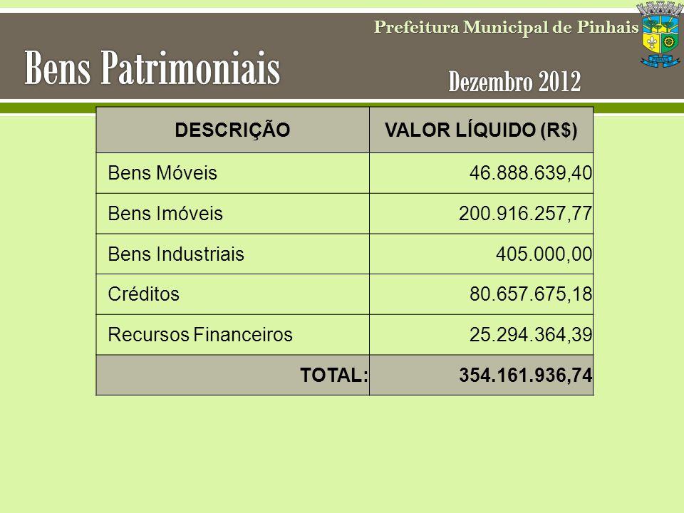 Prefeitura Municipal de Pinhais DESCRIÇÃOVALOR LÍQUIDO (R$) Bens Móveis 46.888.639,40 Bens Imóveis 200.916.257,77 Bens Industriais 405.000,00 Créditos