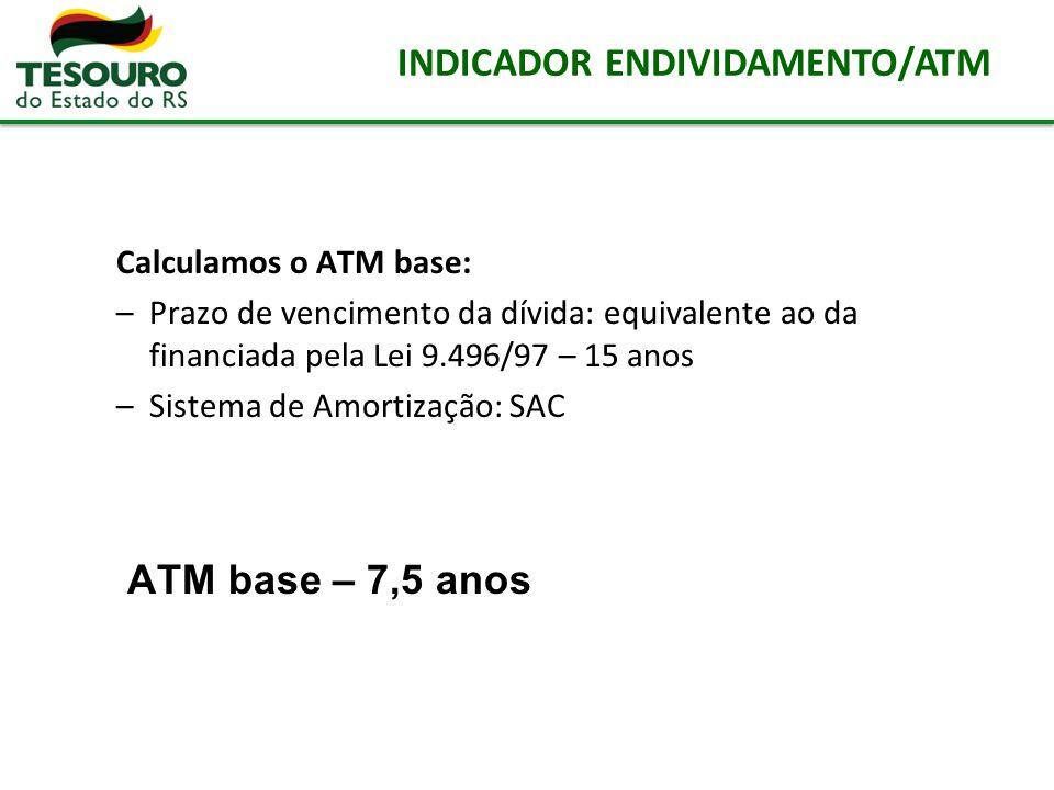 Calculamos o ATM base: –Prazo de vencimento da dívida: equivalente ao da financiada pela Lei 9.496/97 – 15 anos –Sistema de Amortização: SAC ATM base