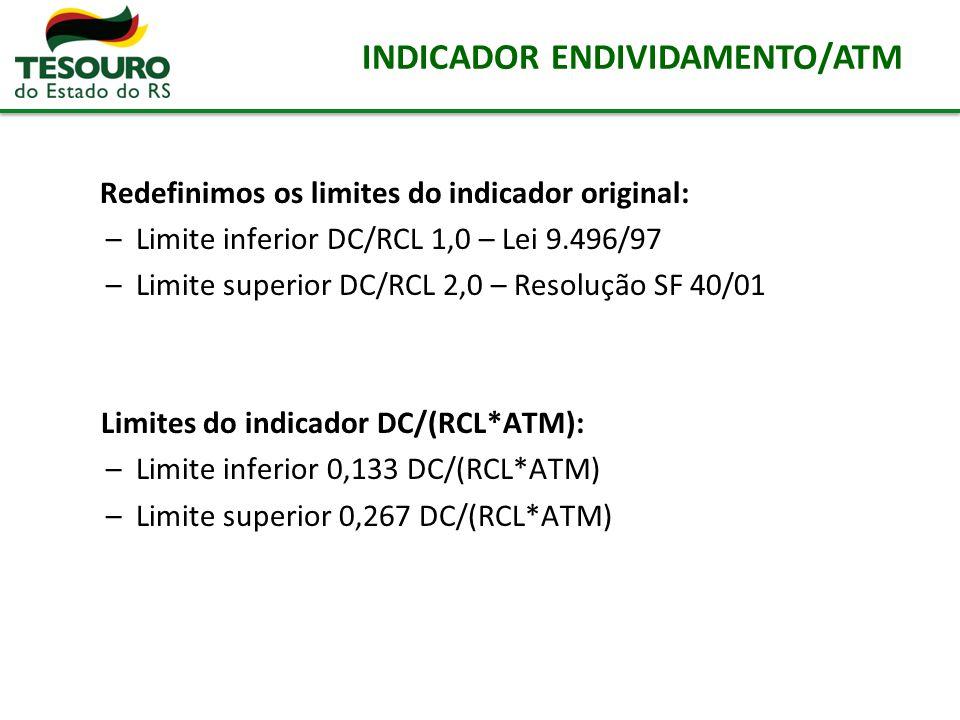 INDICADOR ENDIVIDAMENTO/ATM Redefinimos os limites do indicador original: –Limite inferior DC/RCL 1,0 – Lei 9.496/97 –Limite superior DC/RCL 2,0 – Res