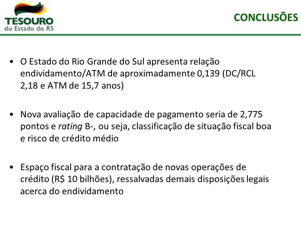 O Estado do Rio Grande do Sul apresenta relação endividamento/ATM de aproximadamente 0,139 (DC/RCL 2,18 e ATM de 15,7 anos) Nova avaliação de capacida