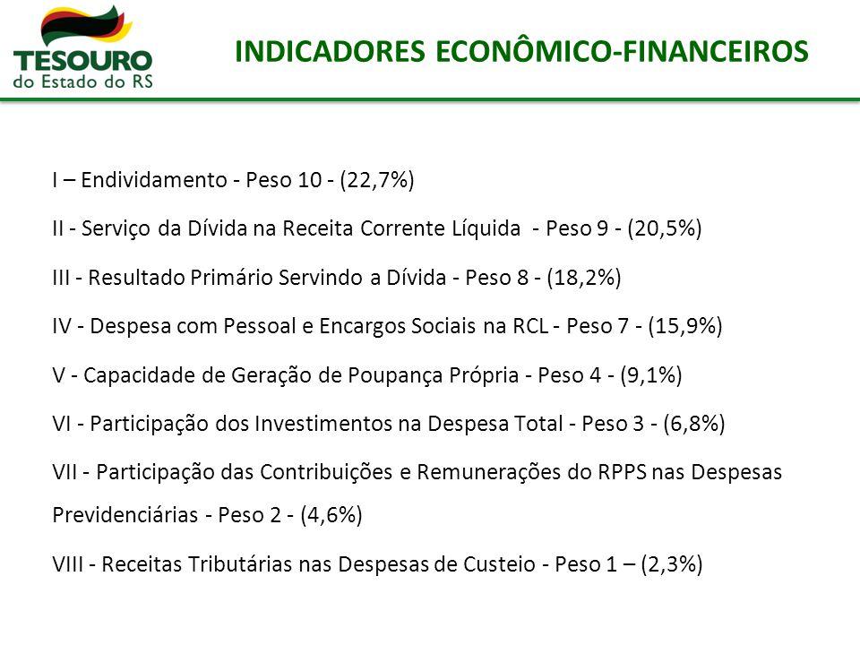 INDICADORES ECONÔMICO-FINANCEIROS I – Endividamento - Peso 10 - (22,7%) II - Serviço da Dívida na Receita Corrente Líquida - Peso 9 - (20,5%) III - Re