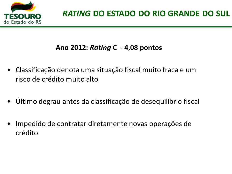 Ano 2012: Rating C - 4,08 pontos Classificação denota uma situação fiscal muito fraca e um risco de crédito muito alto Último degrau antes da classifi