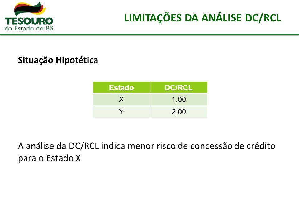 LIMITAÇÕES DA ANÁLISE DC/RCL Situação Hipotética A análise da DC/RCL indica menor risco de concessão de crédito para o Estado X EstadoDC/RCL X1,00 Y2,
