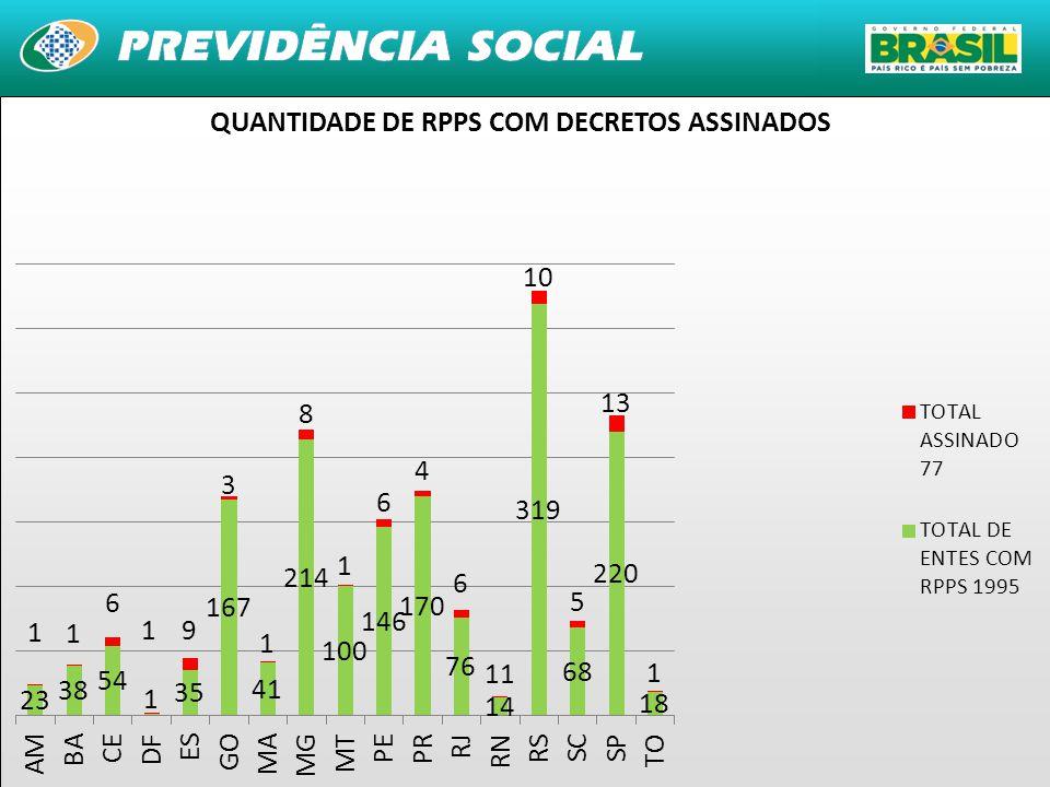 29 QUANTIDADE DE RPPS COM DECRETOS ASSINADOS