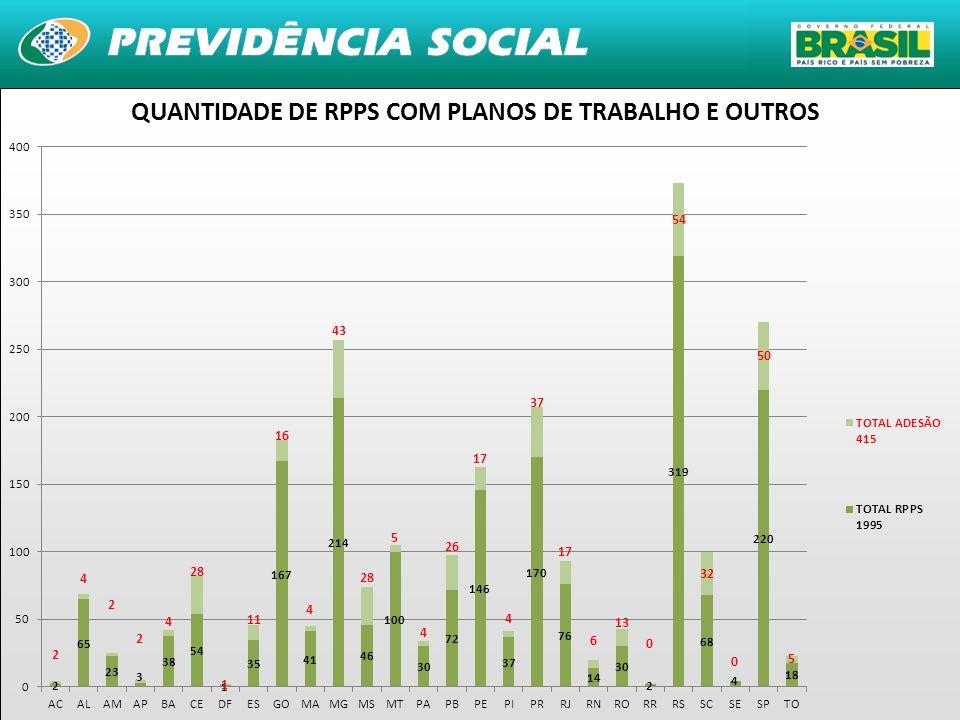 30 QUANTIDADE DE RPPS COM PLANOS DE TRABALHO E OUTROS