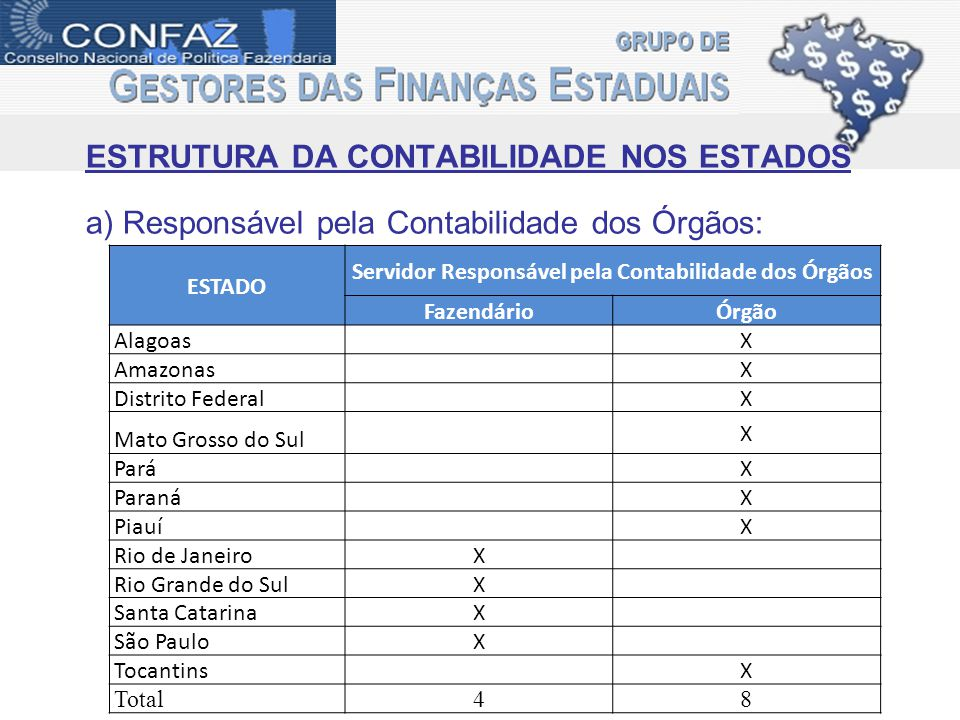ESTRUTURA DA CONTABILIDADE NOS ESTADOS b) Quantitativo de Contadores Fazendários nos Estados