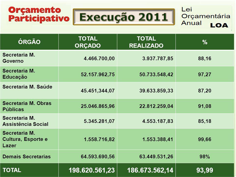 ÓRGÃO TOTAL ORÇADO TOTAL REALIZADO % Secretaria M. Governo 4.466.700,003.937.787,8588,16 Secretaria M. Educação 52.157.962,7550.733.548,4297,27 Secret