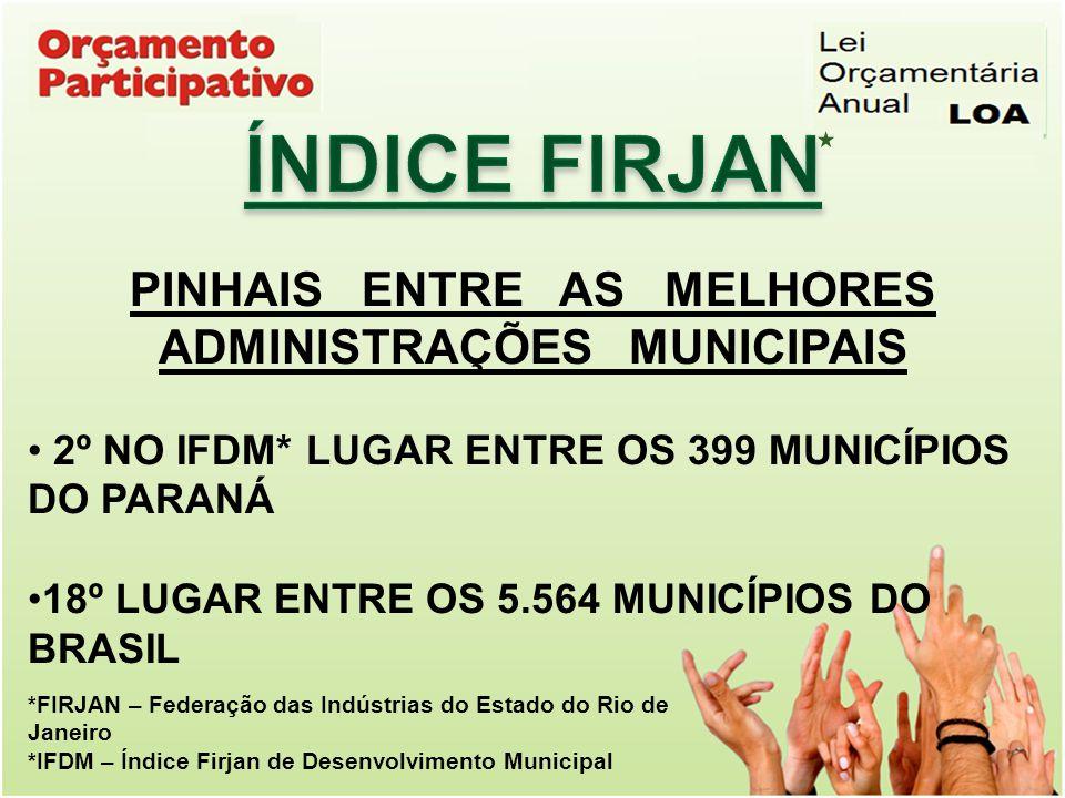 *FIRJAN – Federação das Indústrias do Estado do Rio de Janeiro *IFDM – Índice Firjan de Desenvolvimento Municipal