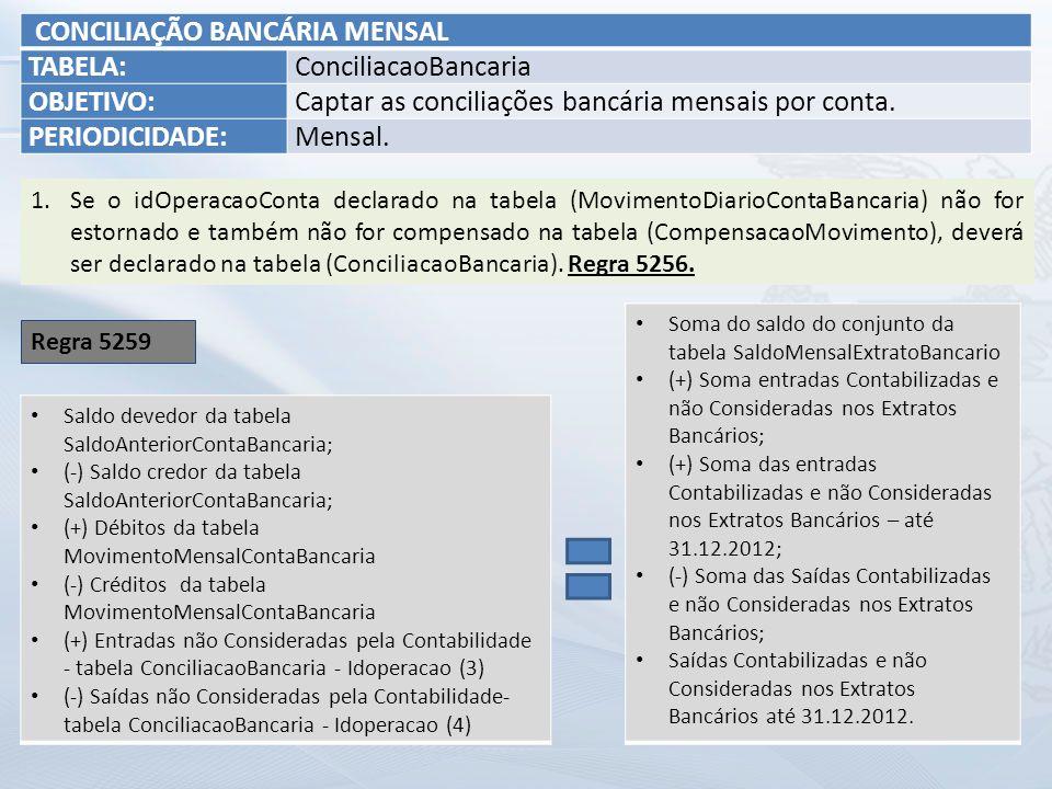 CONCILIAÇÃO BANCÁRIA MENSAL TABELA:ConciliacaoBancaria OBJETIVO:Captar as conciliações bancária mensais por conta.