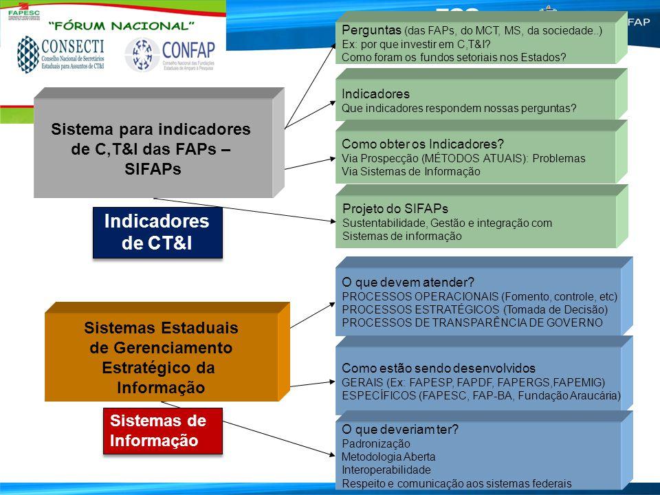 Resultados Parciais (Programatização) Mais de 60 Programas Dimensões dos Indicadores 1.Fomento à Pesquisa 2.Fomento à Formação de Recursos Humanos 3.Fomento à Inovação 4.Fomento à Divulgação e à Difusão de CT&I