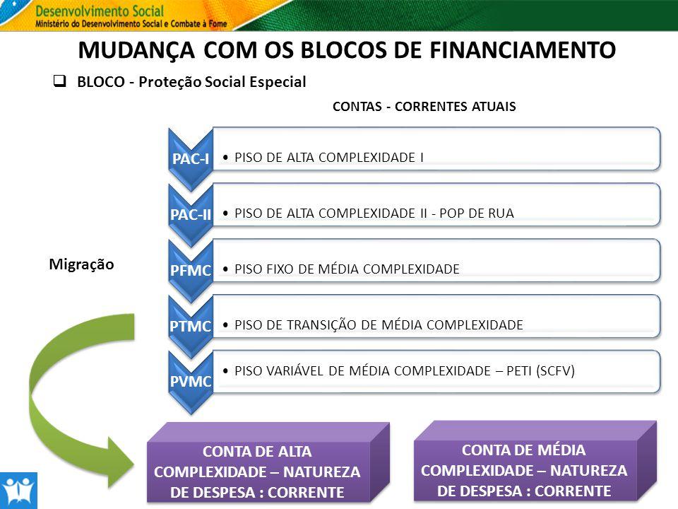 MUDANÇA COM OS BLOCOS DE FINANCIAMENTO BLOCO - Proteção Social Especial PAC-I PISO DE ALTA COMPLEXIDADE I PAC-II PISO DE ALTA COMPLEXIDADE II - POP DE