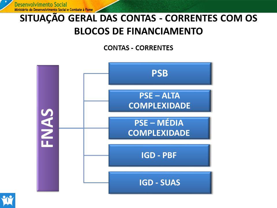SITUAÇÃO GERAL DAS CONTAS - CORRENTES COM OS BLOCOS DE FINANCIAMENTO FNAS PSB PSE – ALTA COMPLEXIDADE PSE – MÉDIA COMPLEXIDADE IGD - PBF IGD - SUAS CO