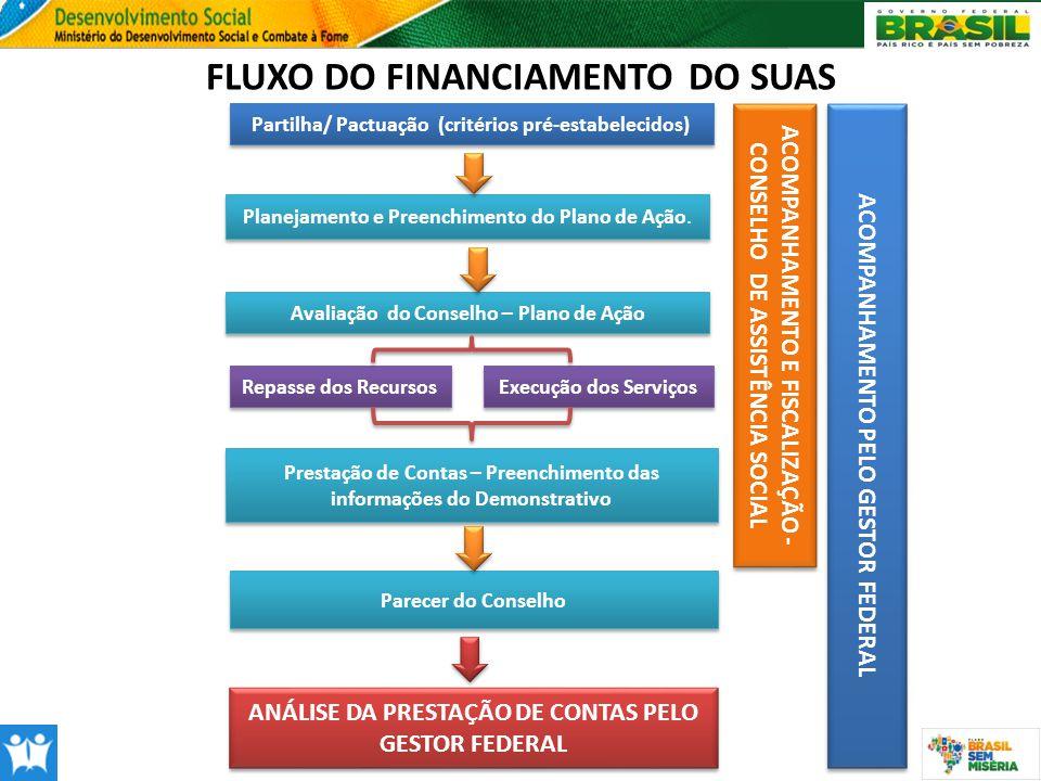 Partilha/ Pactuação (critérios pré-estabelecidos) Planejamento e Preenchimento do Plano de Ação. Avaliação do Conselho – Plano de Ação Repasse dos Rec