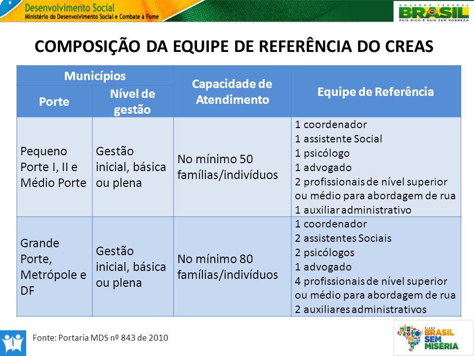 COMPOSIÇÃO DA EQUIPE DE REFERÊNCIA DO CREAS Fonte: NOB-RH/SUAS Fonte: Portaria MDS nº 843 de 2010 Municípios Capacidade de Atendimento Equipe de Refer