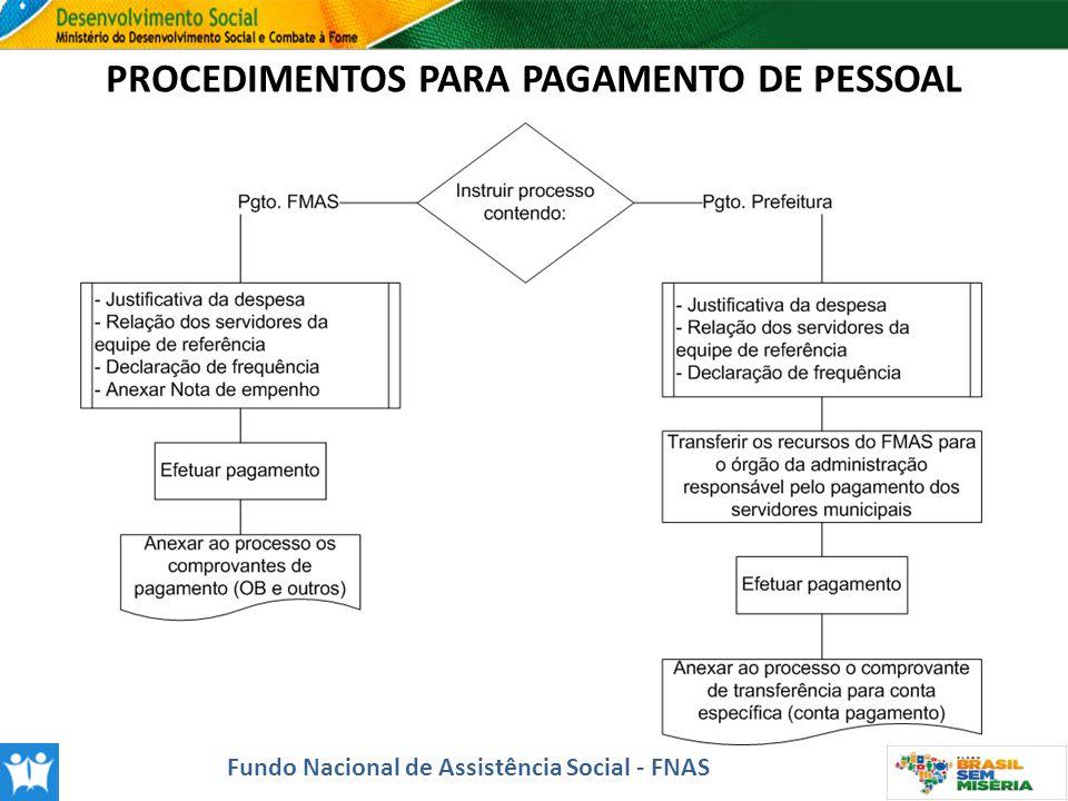 Fundo Nacional de Assistência Social - FNAS PROCEDIMENTOS PARA PAGAMENTO DE PESSOAL