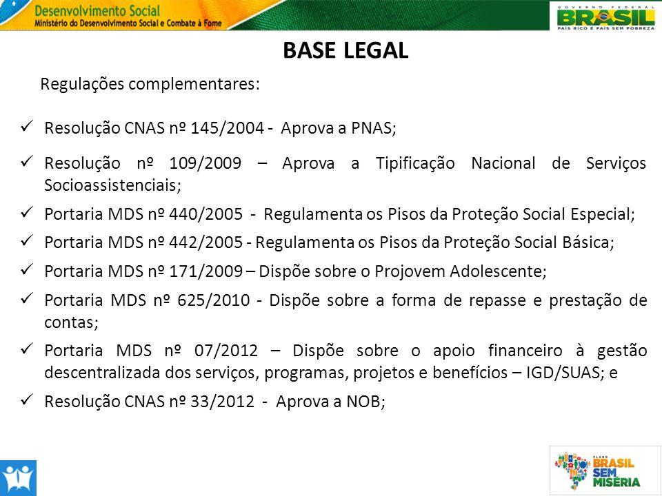 BASE LEGAL Regulações complementares: Resolução CNAS nº 145/2004 - Aprova a PNAS; Resolução nº 109/2009 – Aprova a Tipificação Nacional de Serviços So