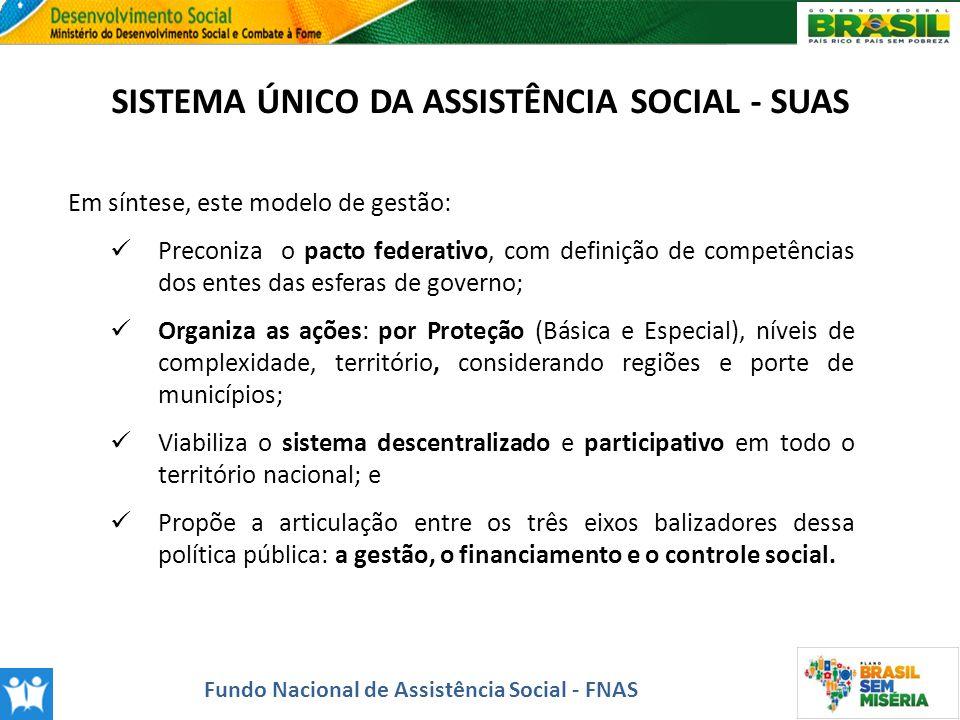 SISTEMA ÚNICO DA ASSISTÊNCIA SOCIAL - SUAS Em síntese, este modelo de gestão: Preconiza o pacto federativo, com definição de competências dos entes da