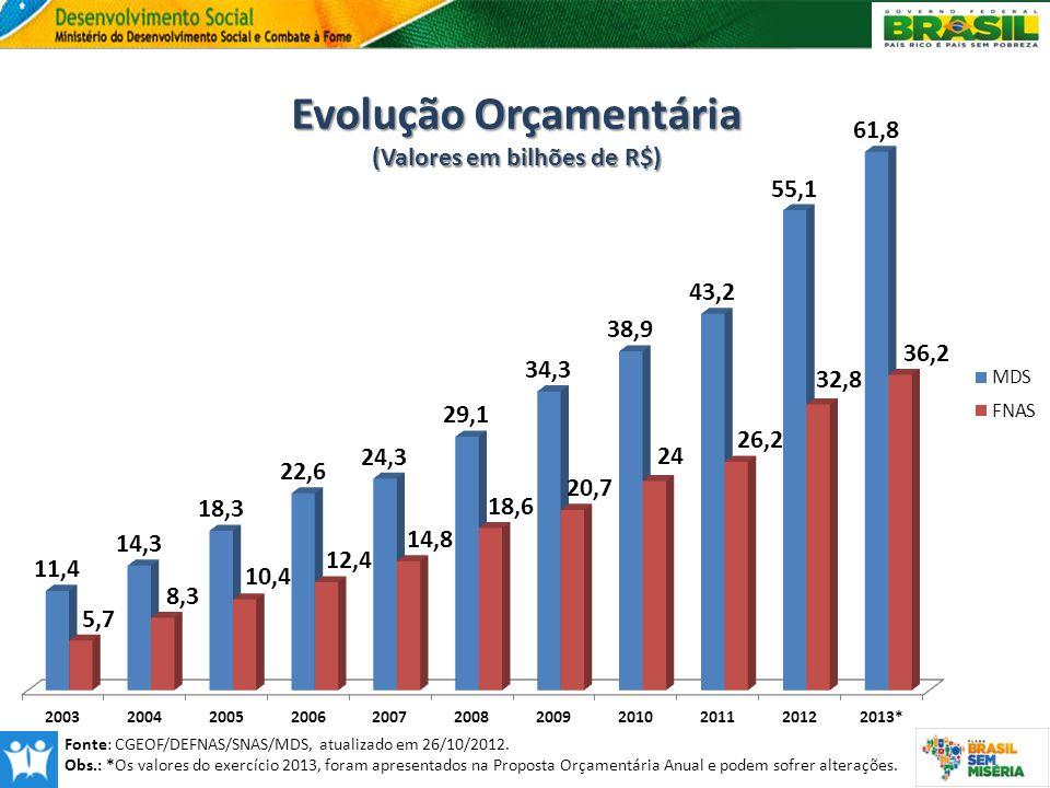 Evolução Orçamentária (Valores em bilhões de R$) Fonte: CGEOF/DEFNAS/SNAS/MDS, atualizado em 26/10/2012. Obs.: *Os valores do exercício 2013, foram ap