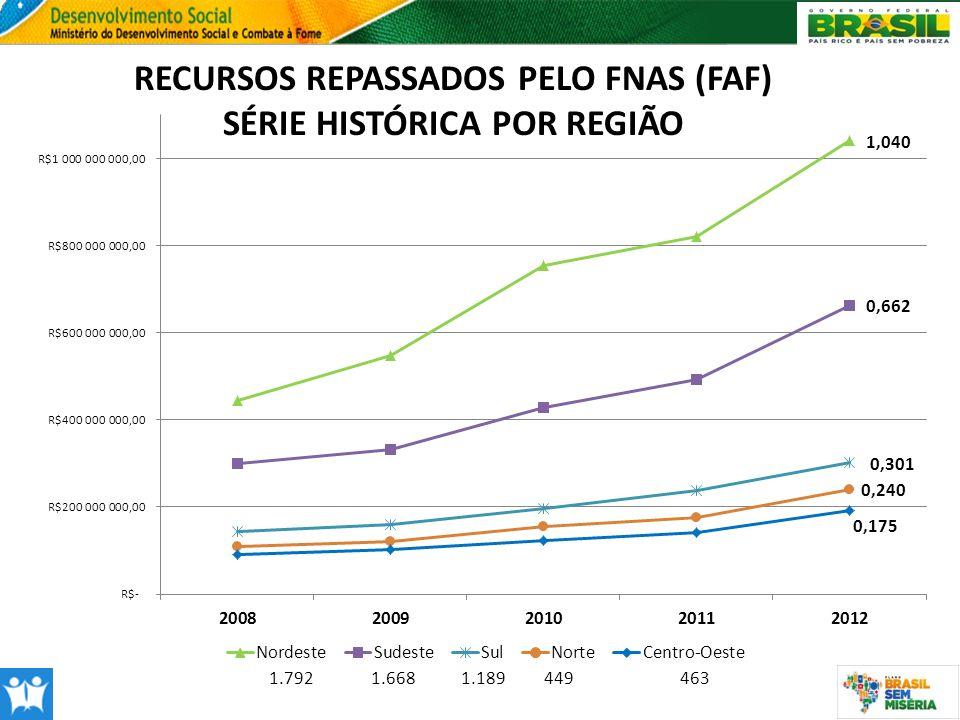 RECURSOS REPASSADOS PELO FNAS (FAF) SÉRIE HISTÓRICA POR REGIÃO 1.7921.668 1.189 449463