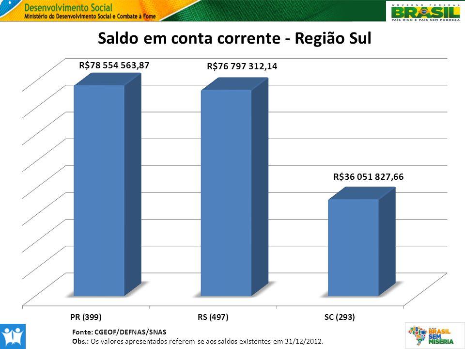 Fonte: CGEOF/DEFNAS/SNAS Obs.: Os valores apresentados referem-se aos saldos existentes em 31/12/2012.