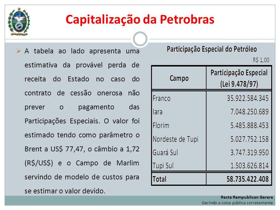 Capitalização da Petrobras A tabela ao lado apresenta uma estimativa da provável perda de receita do Estado no caso do contrato de cessão onerosa não