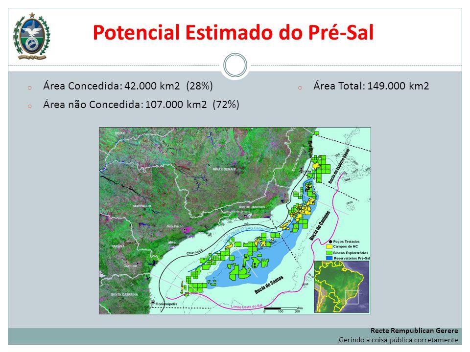 Potencial Estimado do Pré-Sal o Área Concedida: 42.000 km2 (28%) o Área não Concedida: 107.000 km2 (72%) o Área Total: 149.000 km2 Recte Rempublican G