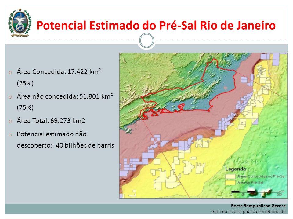 Potencial Estimado do Pré-Sal Rio de Janeiro o Área Concedida: 17.422 km² (25%) o Área não concedida: 51.801 km² (75%) o Área Total: 69.273 km2 o Pote