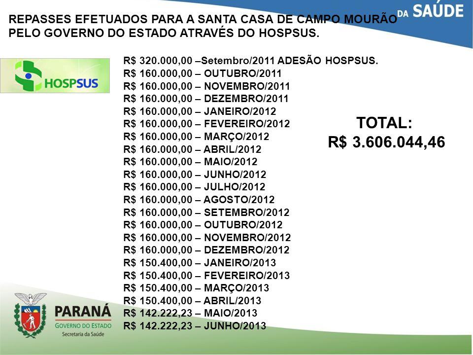 REPASSES EFETUADOS PARA A SANTA CASA DE CAMPO MOURÃO PELO GOVERNO DO ESTADO: PRONTO SOCORRO CONVÊNIO 061/09 no valor de: R$ 1.582.591,70 SENDO: OBRA: R$ 1.111.715,69 e EQUIPAMENTOS: R$ 470.876,01 13/04/2010 – R$ 150.407,00 – Parcela 1 03/09/2010 – R$ 250.678,00 – Parcela 2 06/05/2011 – R$ 250.678,00 – Parcela 3 20/05/2011 – R$ 36.334,16 – Parcela 3 24/08/2011 – R$ 287.012,16 – Parcela 4 13/10/2011 – R$ 470.876,01 EQUIPAMENTOS 12/04/2012 – R$ 109.000,00 – Parcela 5 12/04/2012 – R$ 27.063,88 – Parcelas 5 07/05/2013 – R$ 125.620,77 – Aditivo do convênio TOTAL REPASSADO: R$ 1.708.212,47