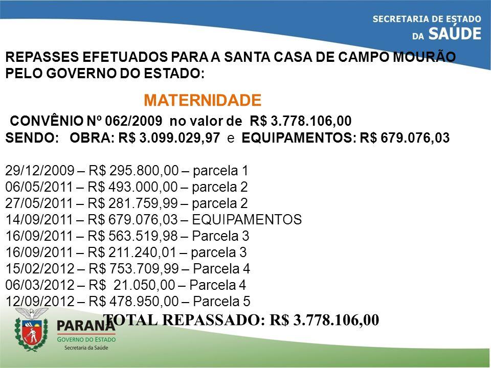 REPASSES EFETUADOS PARA A SANTA CASA DE CAMPO MOURÃO PELO GOVERNO DO ESTADO: MATERNIDADE CONVÊNIO Nº 062/2009 no valor de R$ 3.778.106,00 SENDO: OBRA: R$ 3.099.029,97 e EQUIPAMENTOS: R$ 679.076,03 29/12/2009 – R$ 295.800,00 – parcela 1 06/05/2011 – R$ 493.000,00 – parcela 2 27/05/2011 – R$ 281.759,99 – parcela 2 14/09/2011 – R$ 679.076,03 – EQUIPAMENTOS 16/09/2011 – R$ 563.519,98 – Parcela 3 16/09/2011 – R$ 211.240,01 – parcela 3 15/02/2012 – R$ 753.709,99 – Parcela 4 06/03/2012 – R$ 21.050,00 – Parcela 4 12/09/2012 – R$ 478.950,00 – Parcela 5 TOTAL REPASSADO: R$ 3.778.106,00