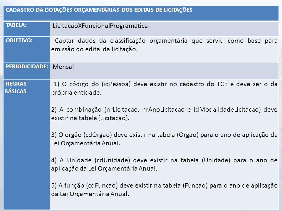 CADASTRO DA DOTAÇÕES ORÇAMENTÁRIAS DOS EDITAIS DE LICITAÇÕES TABELA: LicitacaoXFuncionalProgramatica OBJETIVO: Captar dados da classificação orçamentá