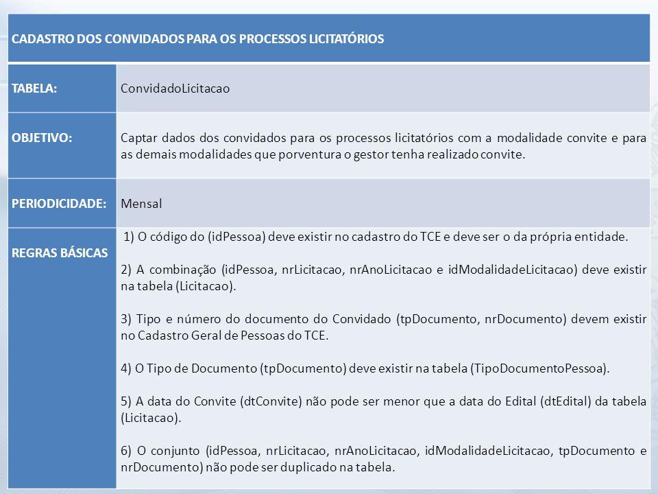 CADASTRO DOS CONVIDADOS PARA OS PROCESSOS LICITATÓRIOS TABELA: ConvidadoLicitacao OBJETIVO: Captar dados dos convidados para os processos licitatórios