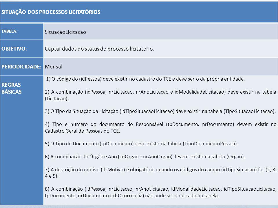 SITUAÇÃO DOS PROCESSOS LICITATÓRIOS TABELA: SituacaoLicitacao OBJETIVO : Captar dados do status do processo licitatório. PERIODICIDADE : Mensal REGRAS