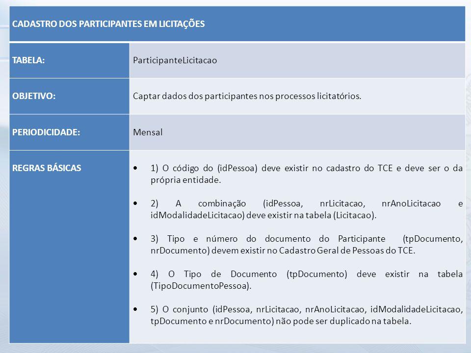 CADASTRO DOS PARTICIPANTES EM LICITAÇÕES TABELA: ParticipanteLicitacao OBJETIVO: Captar dados dos participantes nos processos licitatórios. PERIODICID