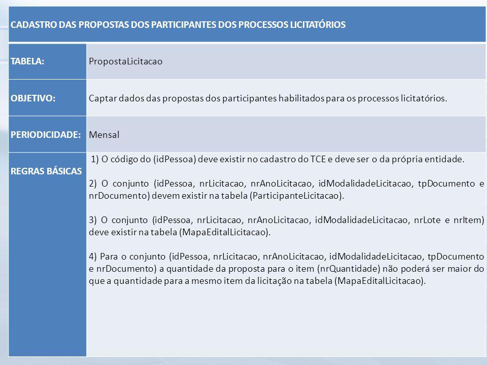 CADASTRO DAS PROPOSTAS DOS PARTICIPANTES DOS PROCESSOS LICITATÓRIOS TABELA: PropostaLicitacao OBJETIVO: Captar dados das propostas dos participantes h