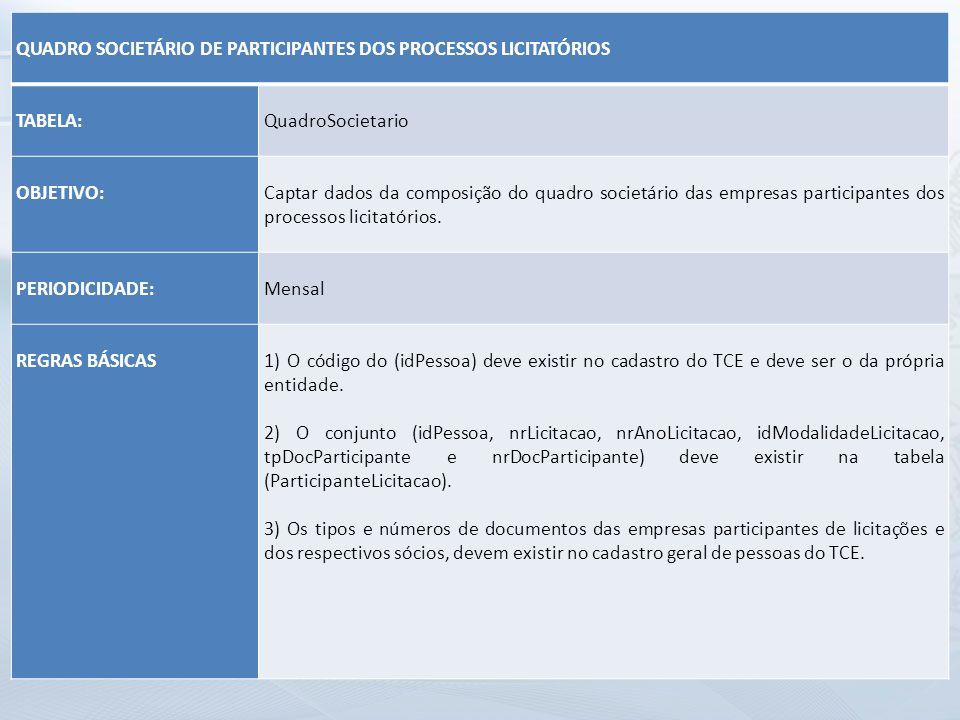 QUADRO SOCIETÁRIO DE PARTICIPANTES DOS PROCESSOS LICITATÓRIOS TABELA: QuadroSocietario OBJETIVO: Captar dados da composição do quadro societário das e