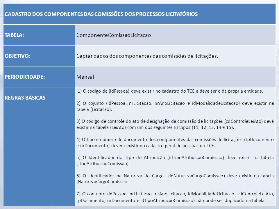 CADASTRO DOS COMPONENTES DAS COMISSÕES DOS PROCESSOS LICITATÓRIOS TABELA: ComponenteComissaoLicitacao OBJETIVO: Captar dados dos componentes das comis