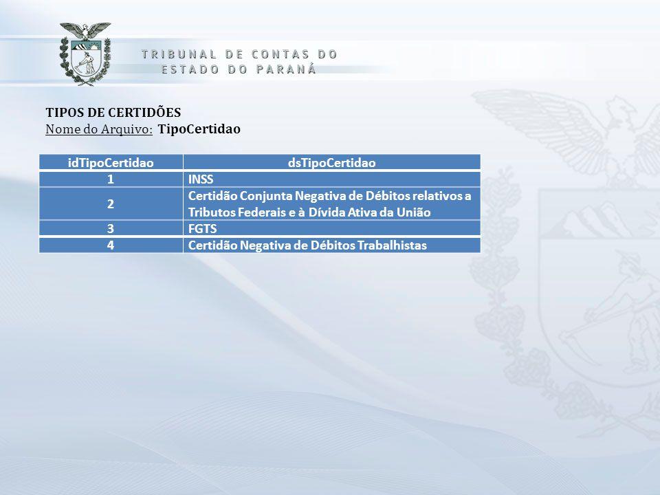 idTipoCertidaodsTipoCertidao 1 INSS 2 Certidão Conjunta Negativa de Débitos relativos a Tributos Federais e à Dívida Ativa da União 3 FGTS 4 Certidão