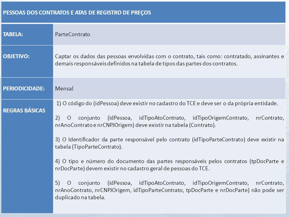 PESSOAS DOS CONTRATOS E ATAS DE REGISTRO DE PREÇOS TABELA: ParteContrato OBJETIVO: Captar os dados das pessoas envolvidas com o contrato, tais como: c