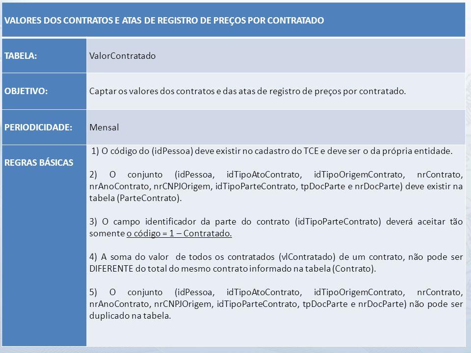VALORES DOS CONTRATOS E ATAS DE REGISTRO DE PREÇOS POR CONTRATADO TABELA: ValorContratado OBJETIVO: Captar os valores dos contratos e das atas de regi