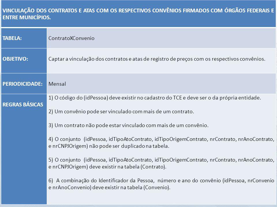 VINCULAÇÃO DOS CONTRATOS E ATAS COM OS RESPECTIVOS CONVÊNIOS FIRMADOS COM ÓRGÃOS FEDERAIS E ENTRE MUNICÍPIOS. TABELA: ContratoXConvenio OBJETIVO: Capt