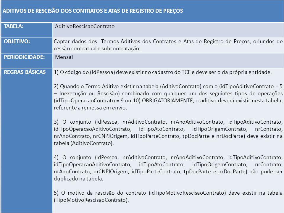 ADITIVOS DE RESCISÃO DOS CONTRATOS E ATAS DE REGISTRO DE PREÇOS TABELA: AditivoRescisaoContrato OBJETIVO:Captar dados dos Termos Aditivos dos Contrato